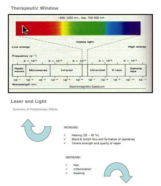What Is Low Level Laser Therapy Lllt Dmchiropractic